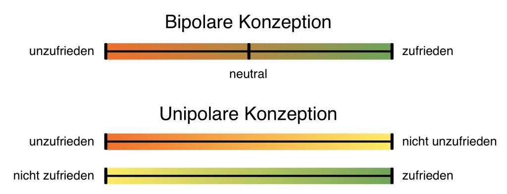 Bipolare und unipolare Konzeption von Arbeitszufriedenheit
